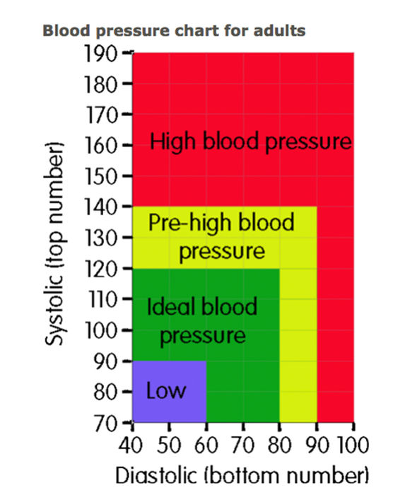 High blood pressure symptoms Chart determines if you have - blood pressure chart by age and weight