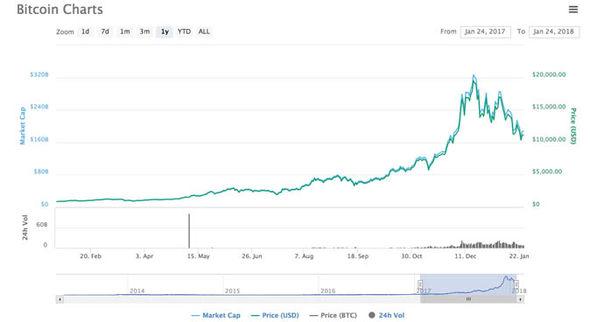 Secure Cryptocurrency Address Ok Cryptocurrency Chart \u2013 Díaz Bustamante