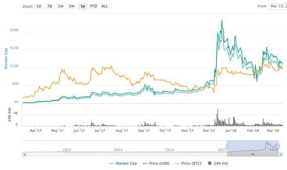 Bitcoin Value In Pounds Litecoin Premine