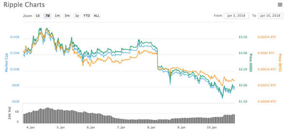 Ripple v Bitcoin chart How is XRP performing compared to BTC