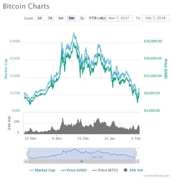 Bitcoin price chart Are people still investing in cryptocurrency