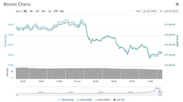 Bitcoin price news Why is bitcoin going down today? BTC crashes