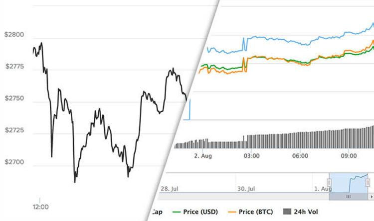 Bitcoin v bitcoin cash price charts Bitcoin cash on the rise
