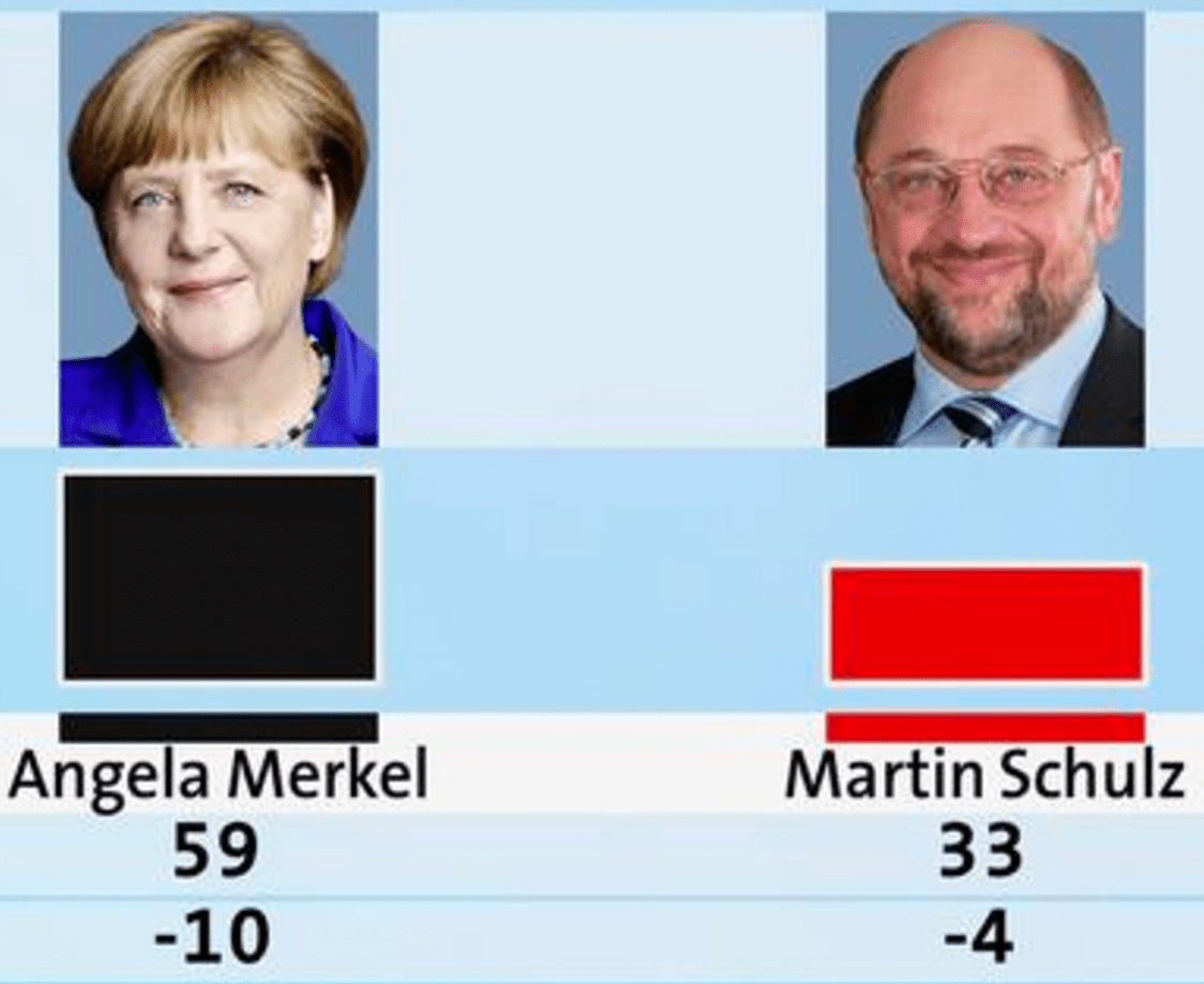 Election Poll German Election Polls 2017 Angela Merkel On Warpath After Holiday