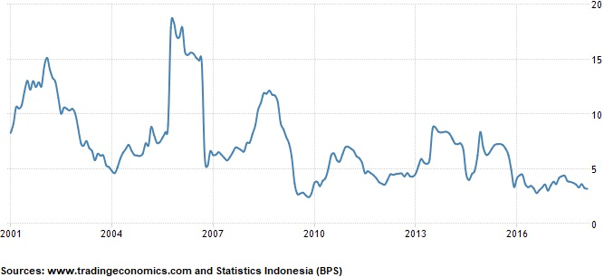 Inflation in Indonesia - Analysis Consumer Price Index Indonesia