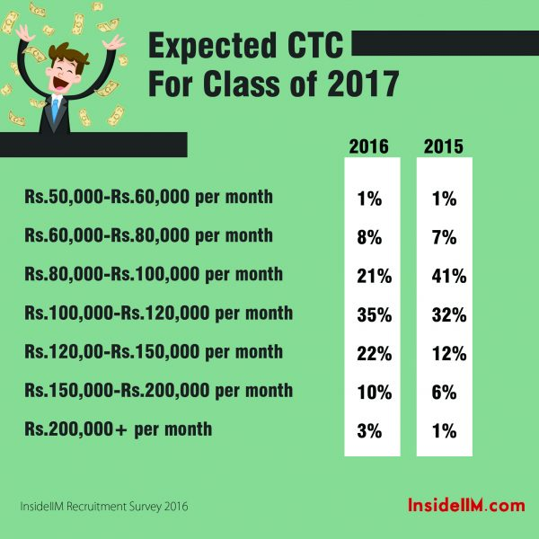 Minimum Salary Expectations Archives ⋆ InsideIIM