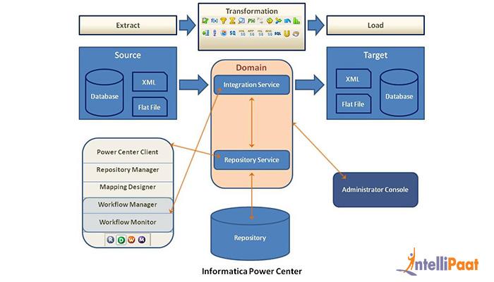 Informatica Power Center Architecture - Informatica Tutorial