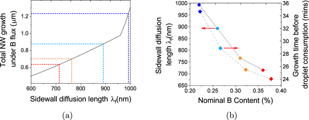 Suppression of axial growth by boron incorporation in GaAs nanowires