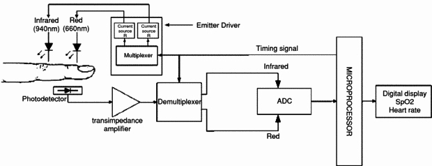 block diagram sbd pulse oximeter ticom