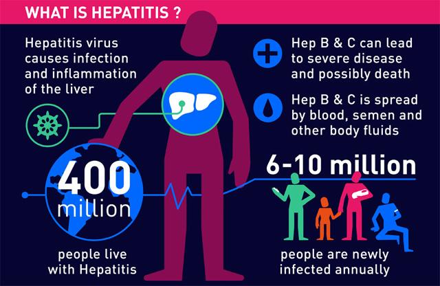What is Hepatitis? Credit: WHO