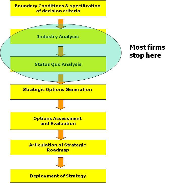 Strategic Planning A Roadmap to Success \u2022