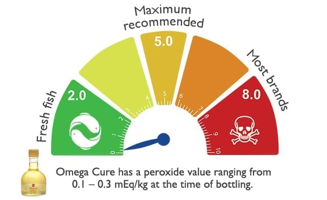 How Much Omega-3 Fish Oil A Day Will Produce Results? \u2013 Omega3
