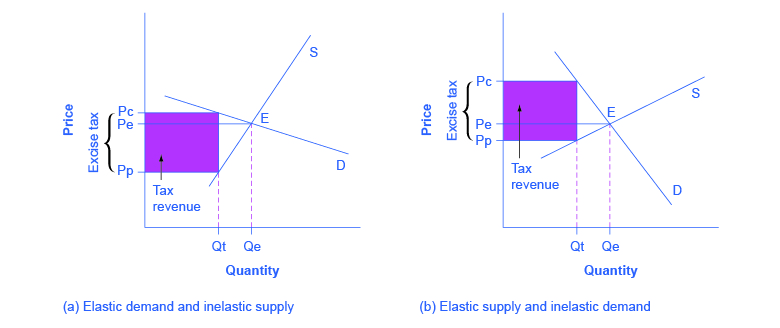 Elasticity and tax revenue (article) Khan Academy
