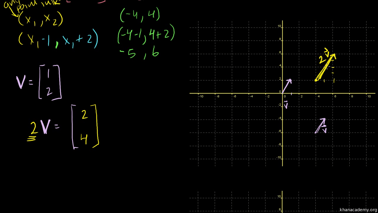 Khan Academy Vectors And Spaces Linear Algebra Math Khan Academy