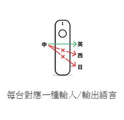 ili翻譯機-單向2