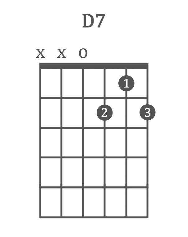 The 10 Best Blues Guitar Chords (Chord Progressions, 12 Bar Blues)