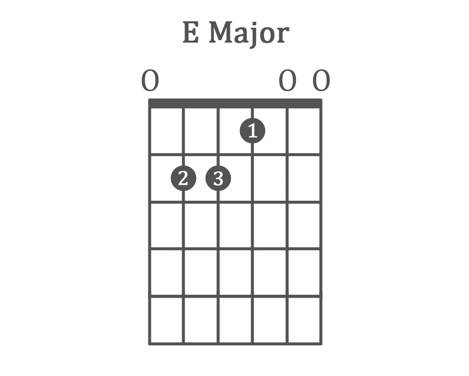 The 100 Best Guitar Fingering Charts Finger Placements   Lessons