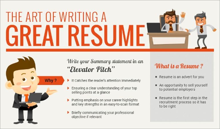 The Art of Writing a Perfect Resume - write the perfect resume