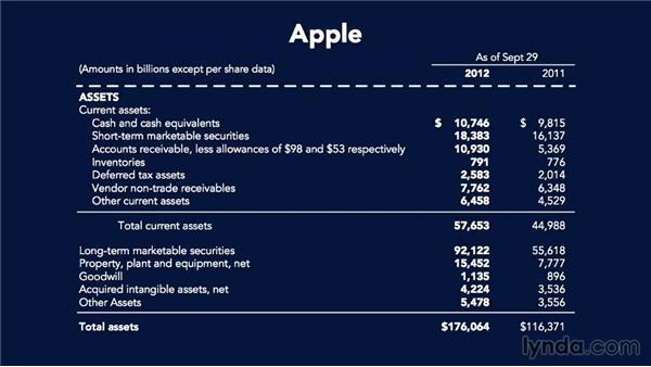 Limitations of the balance sheet