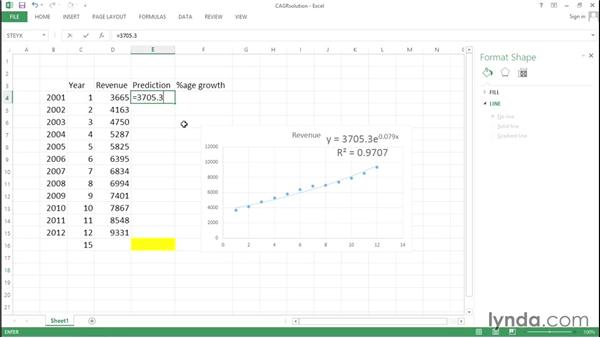 Solution Fit an exponential growth curve, estimate CAGR, and