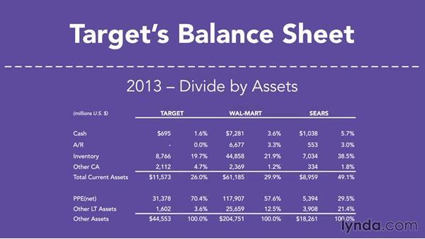 Target\u0027s common-size balance sheet