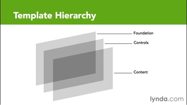 Creating hierarchy in the template