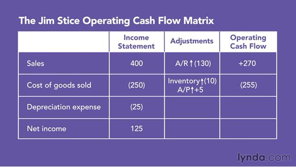 Using cash flow data to highlight important accounting assumptions - cash flow business