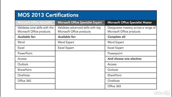 Compare the different Microsoft Office Specialist certifications