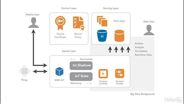 Build IoT solution architecture
