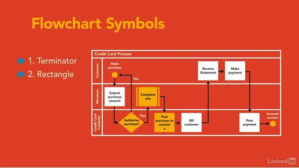 Cross-functional flow diagram features