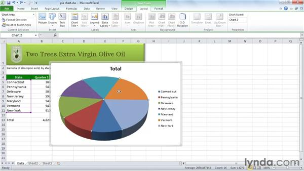 Creating and modifying a pie chart