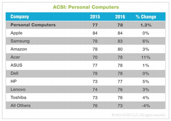 Apple Edges Samsung to Top US PC Customer Satisfaction Survey for