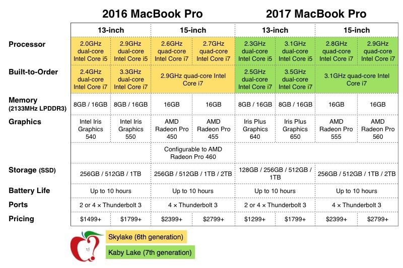 Here\u0027s How Apple\u0027s New MacBook Pro Compares to Last Year\u0027s Model