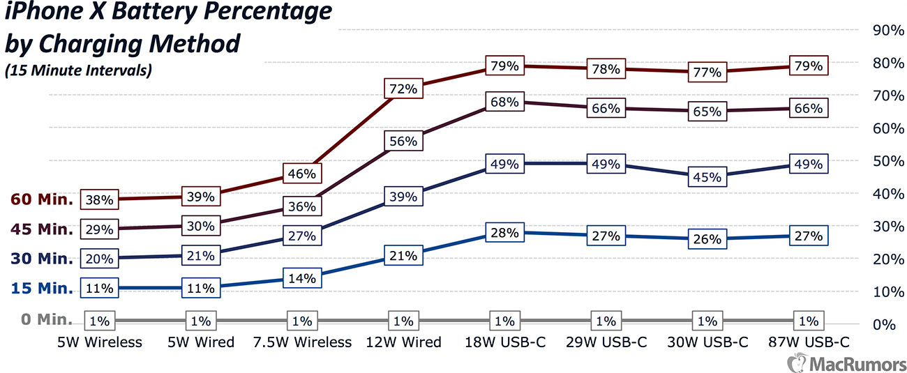 iPhone X Charging Speeds Compared The Fastest and Easiest Ways to