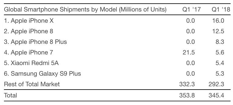 iPhone X Remained World\u0027s Most Popular Smartphone Last Quarter
