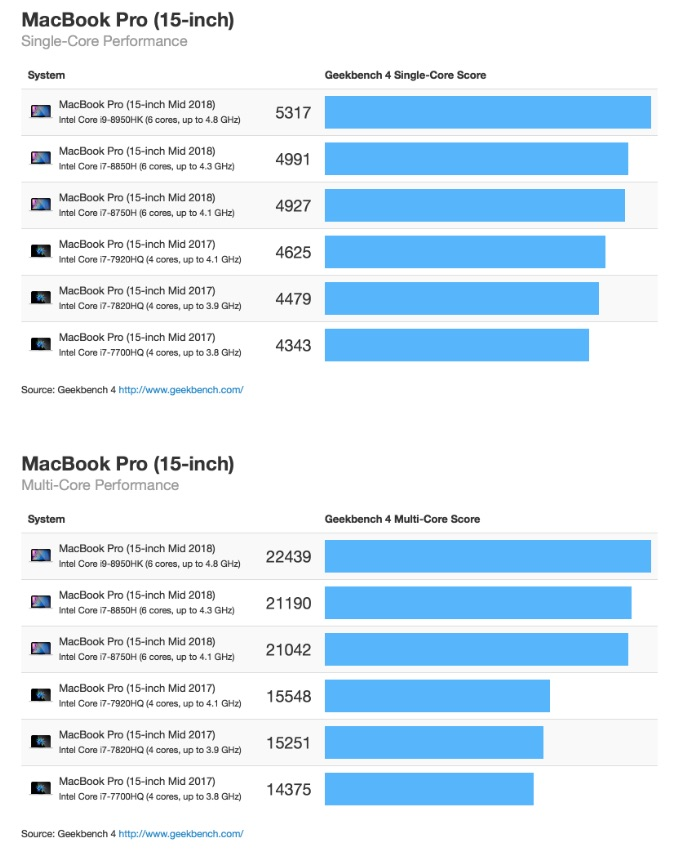 Geekbench Shows 2018 MacBook Pro Has Biggest Yearly Performance Gain