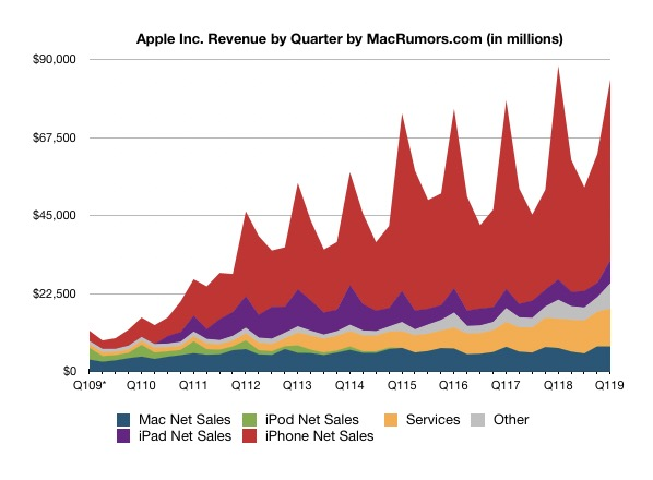Apple Reports 1Q 2019 Results Nearly $20B Profit on $843B Revenue