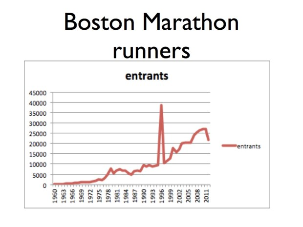 Entrants in Boston Marathon