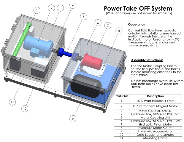 Redesign to the Power Take-Off System (PTO) with the DC motor being used as a generator.