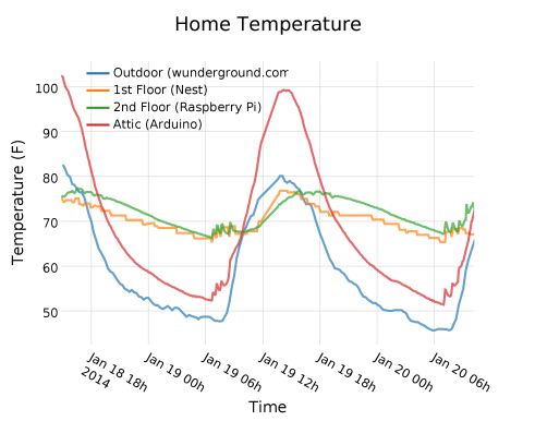 home_temperature (2)