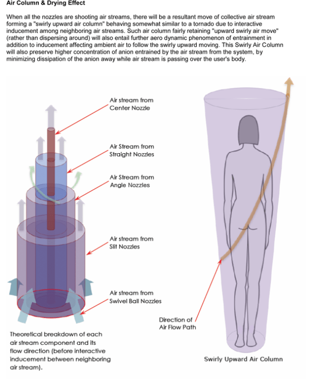 "The Body Dryer's ""Air Column and Drying Effect"" diagram"