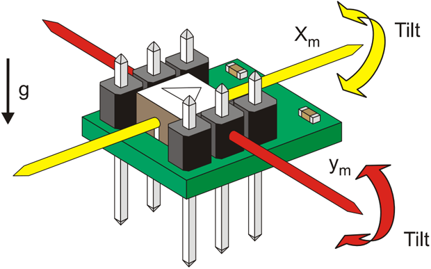 """The Memsic 2125 is a low-cost thermal accelerometer capable of measuring tilt, collision, static and dynamic acceleration, rotation, and vibration with a range of ±3 g on two axes. Memsic provides the 2125 IC in a surface-mount format. Parallax mounts the circuit on a tiny PCB providing all I/O connections so it can easily be inserted on a breadboard or through-hole prototype area."""