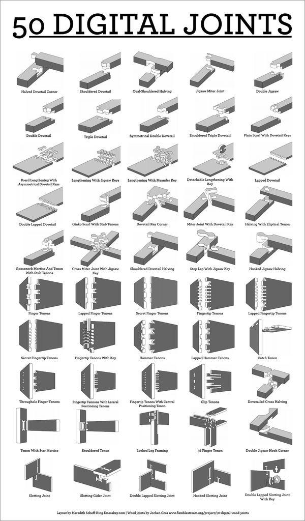 50 Digital Wood Joints Poster | Make: