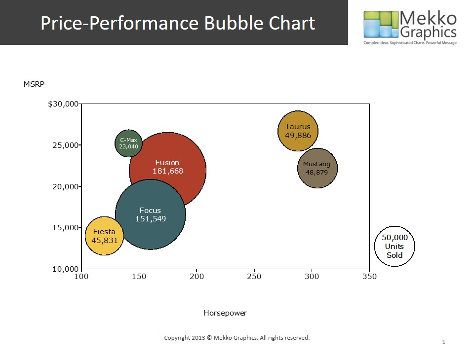 Displaying Product Mix in a Price-Performance Bubble Chart Mekko - bubble chart