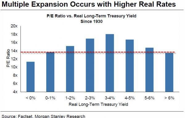 Increasing Bond Yields Great for Stocks