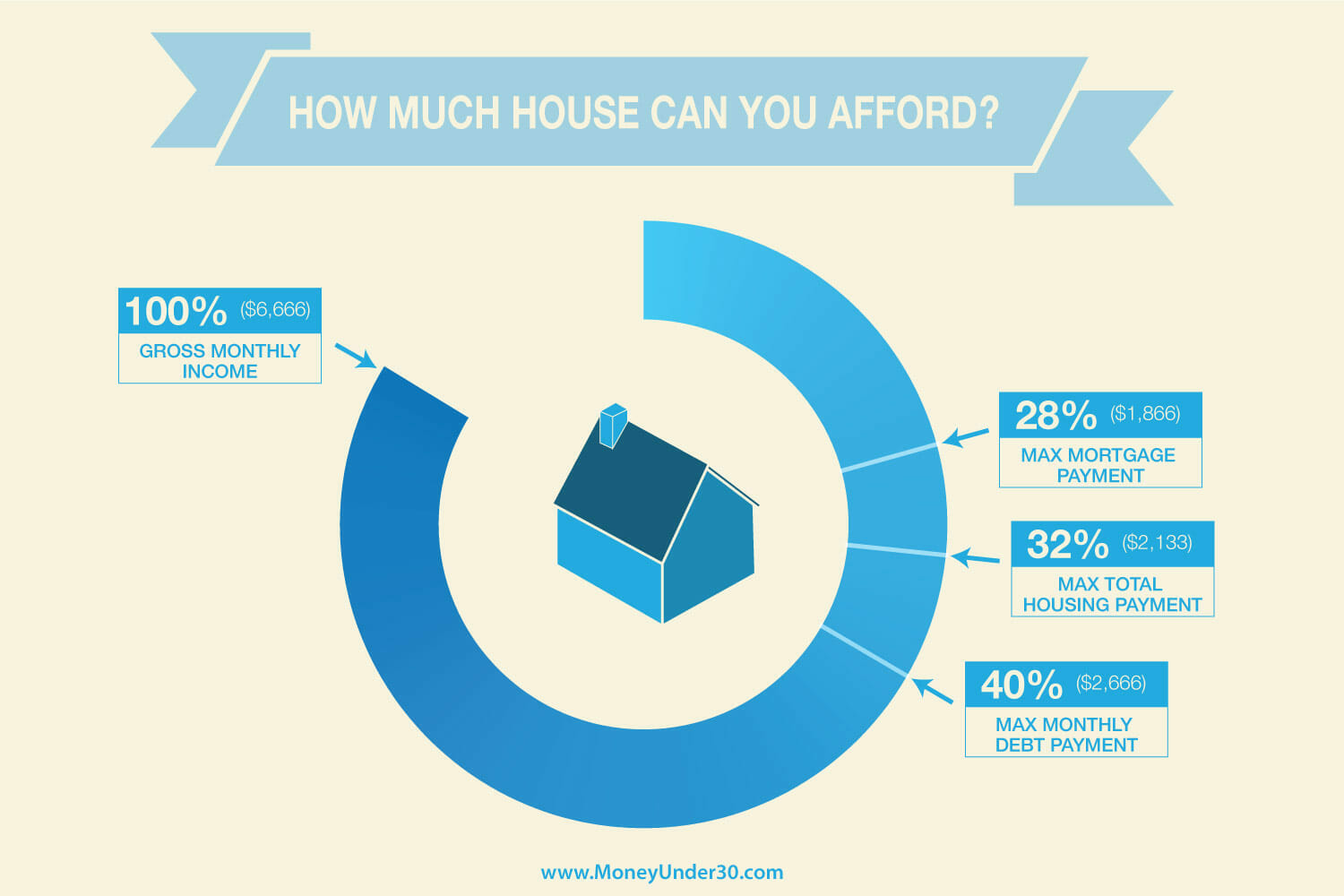 How Much House Can You Afford? - Money Under 30