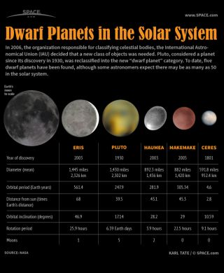 Dwarf Planets of Our Solar System (Infographic) Space