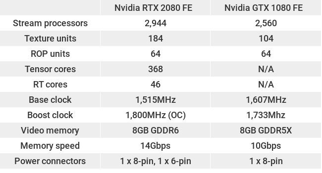 Nvidia GeForce RTX 2080 vs Nvidia GeForce GTX 1080 TechRadar