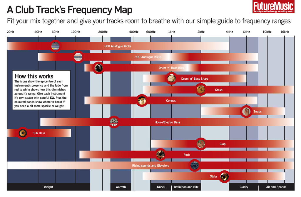 A Club Tracku0027s Frequency Map Production Pinterest Electronic - music chart