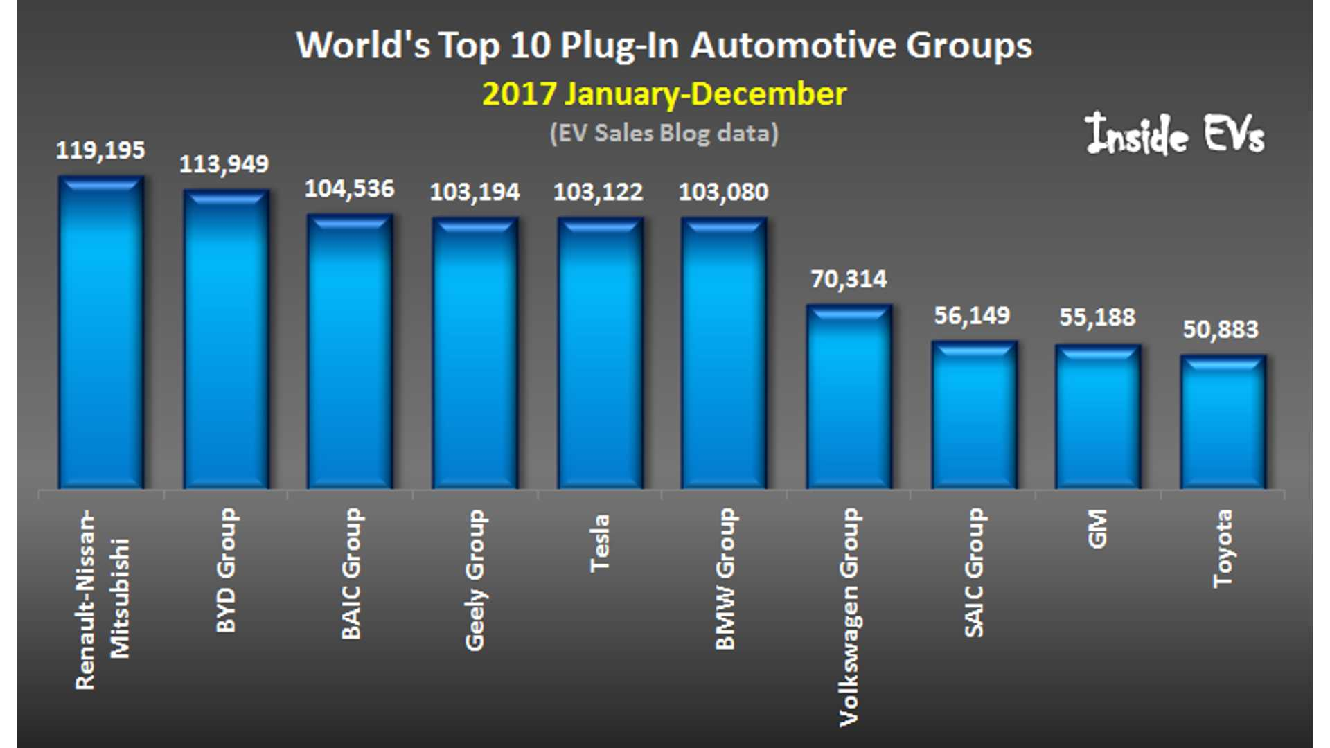 Electric Vehicle Manufacturers North America Plug In Electric Car Sales Ranked By Oem For 2017